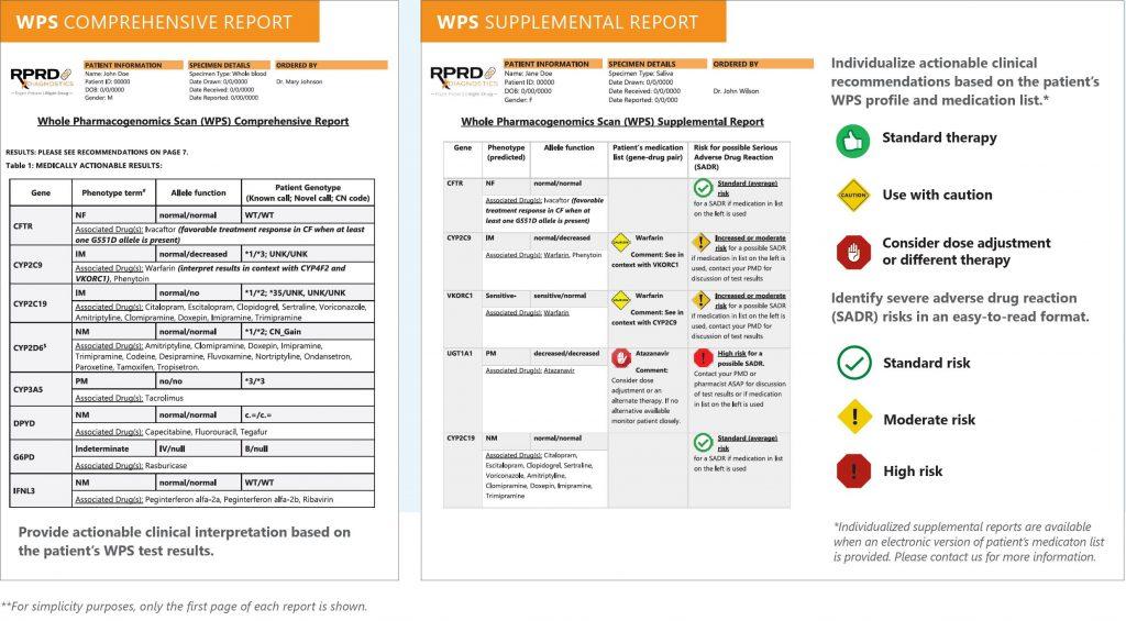 WPS sample report