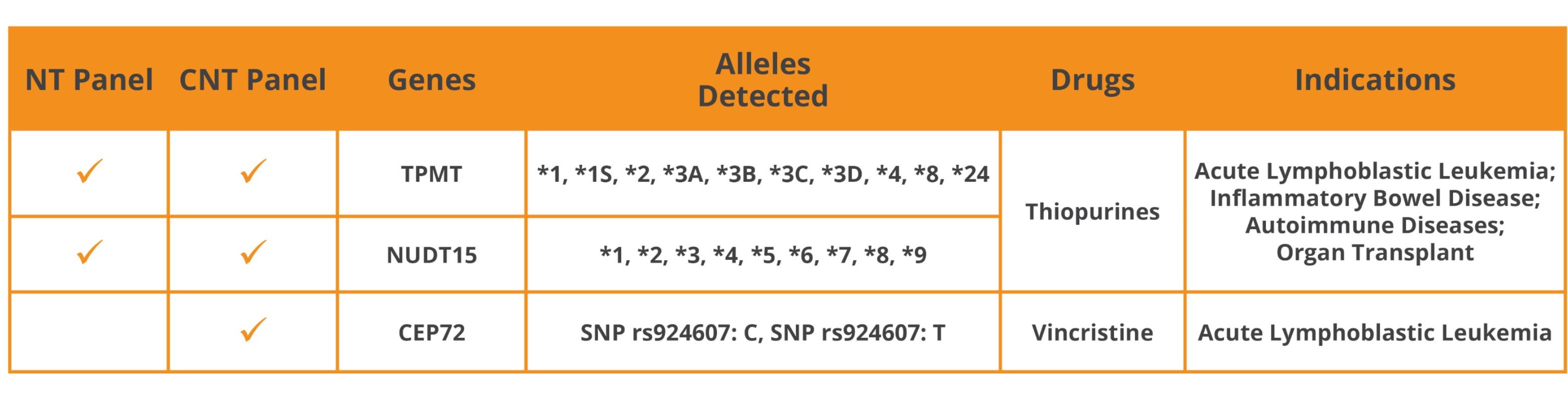 CNT allele table